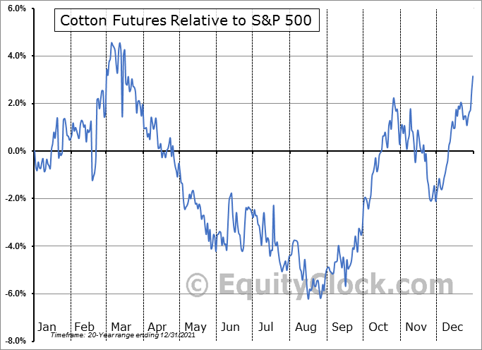 FUTURE_CT1 Relative to the S&P 500
