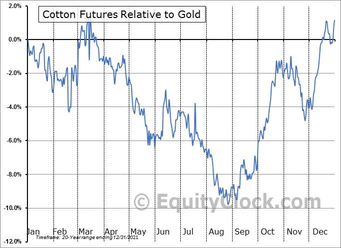 FUTURE_CT1 Relative to Gold