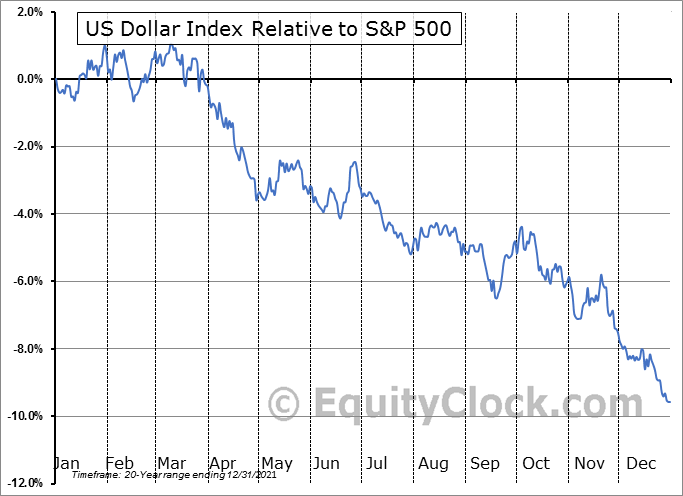 DX.FUT Relative to the S&P 500