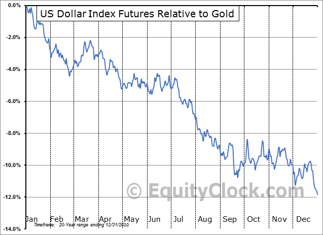 FUTURE_DX1 Relative to Gold