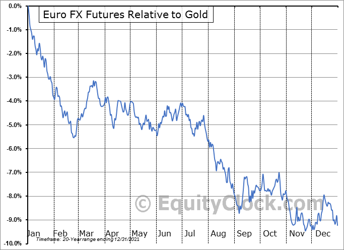 FUTURE_EC1 Relative to Gold
