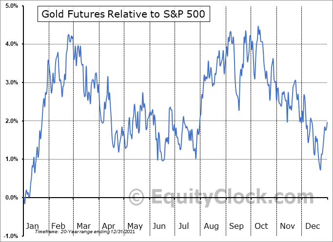 FUTURE_GC1 Relative to the S&P 500
