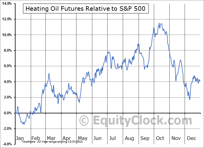FUTURE_HO1 Relative to the S&P 500