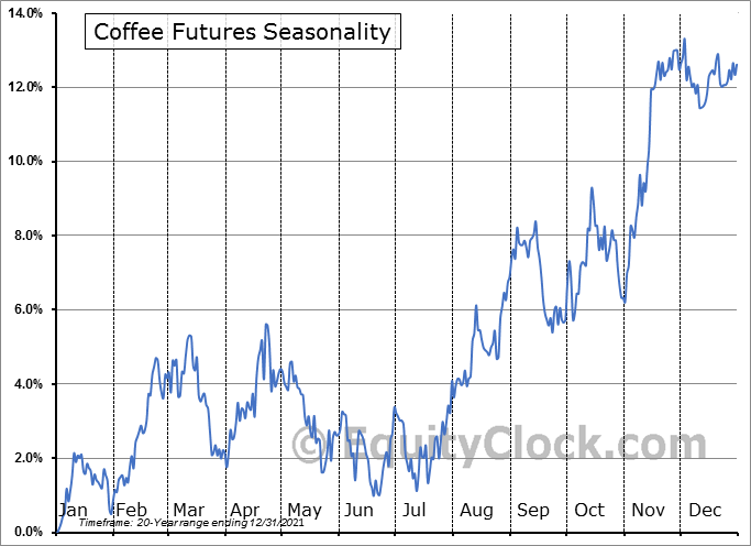 Coffee Futures (KC) Seasonal Chart