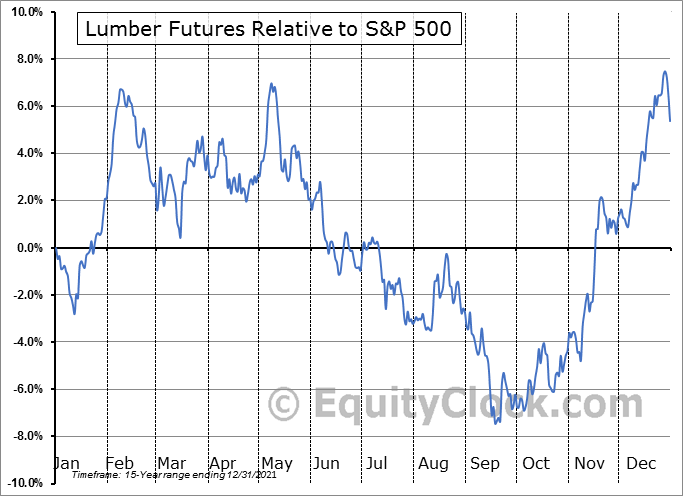 FUTURE_LB1 Relative to the S&P 500