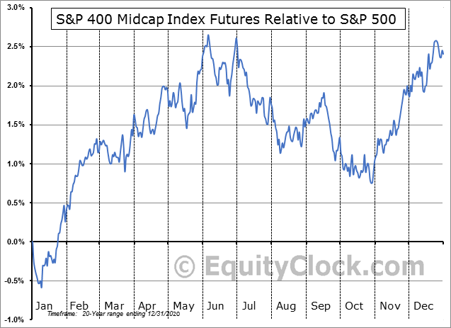 FUTURE_MD1 Relative to the S&P 500