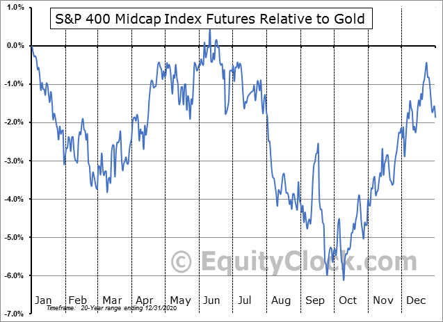 FUTURE_MD1 Relative to Gold
