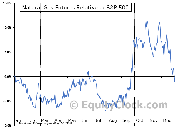 Natural Gas Futures Chart Natural Gas Futures Ng