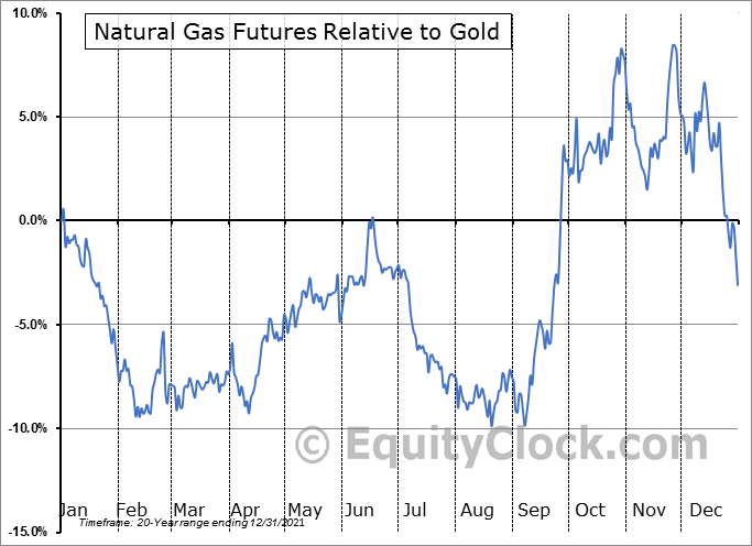 FUTURE_NG1 Relative to Gold