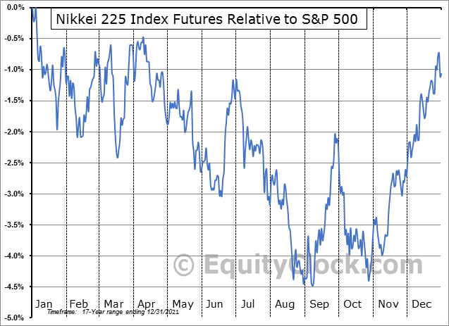 FUTURE_NK1 Relative to the S&P 500