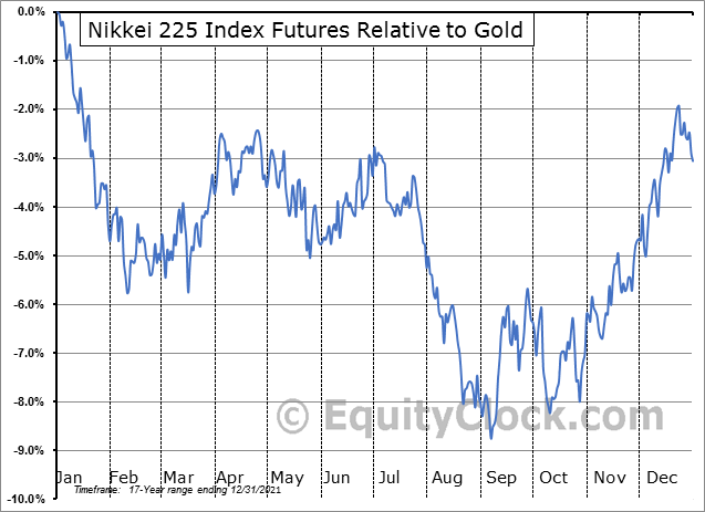 FUTURE_NK1 Relative to Gold