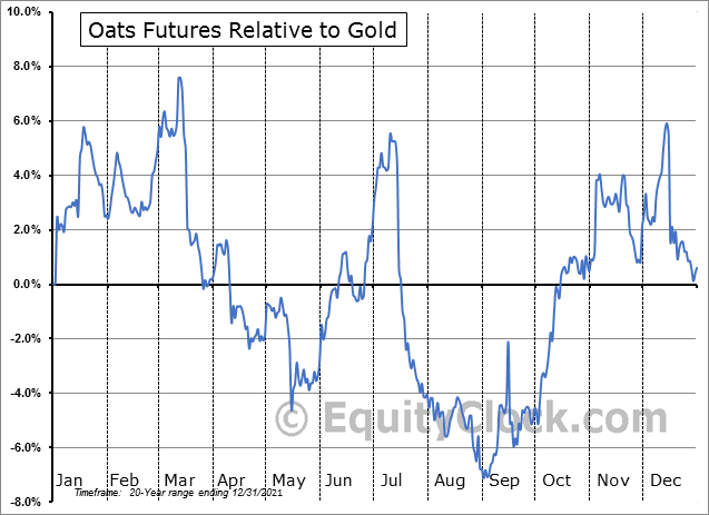 FUTURE_O1 Relative to Gold