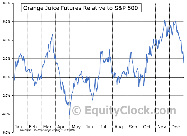 FUTURE_OJ1 Relative to the S&P 500