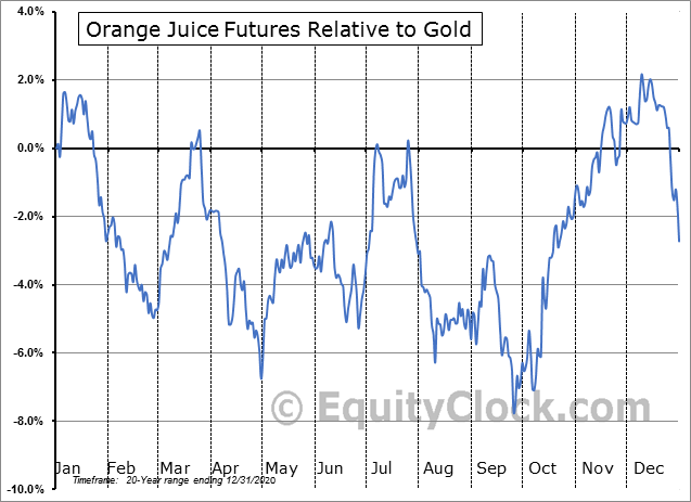 FUTURE_OJ1 Relative to Gold