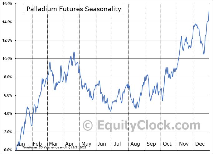 Palladium Futures (PA) Seasonal Chart