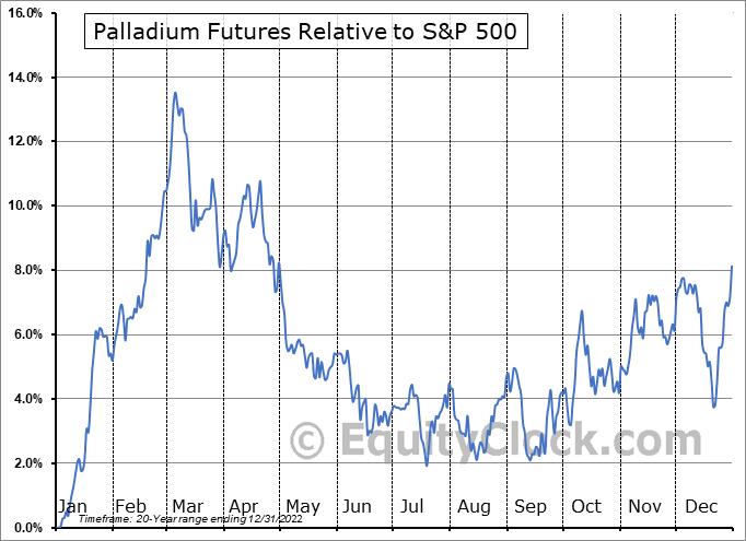 Palladium futures news индикаторы для дневного периода в форексе