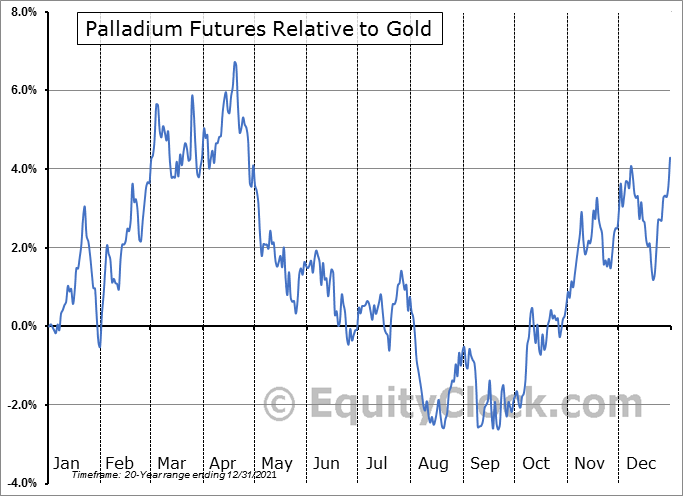 FUTURE_PA1 Relative to Gold