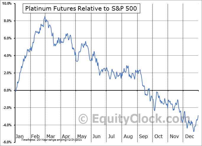 FUTURE_PL1 Relative to the S&P 500