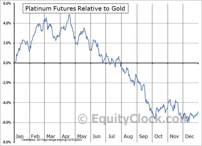 FUTURE_PL1 Relative to Gold