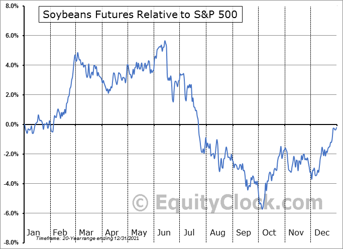 FUTURE_S1 Relative to the S&P 500