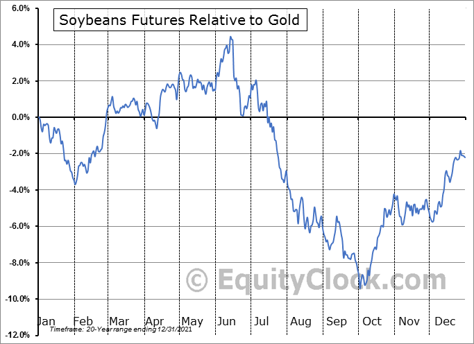 FUTURE_S1 Relative to Gold