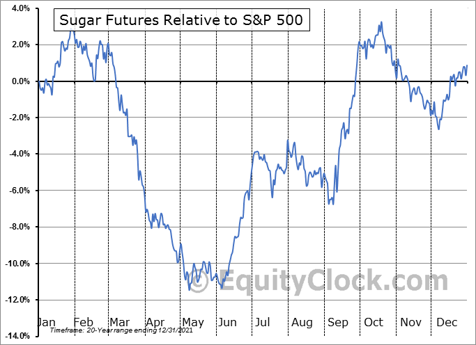FUTURE_SB1 Relative to the S&P 500