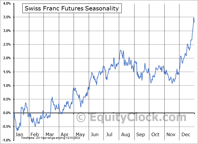Swiss Franc Futures (SF) Seasonal Chart
