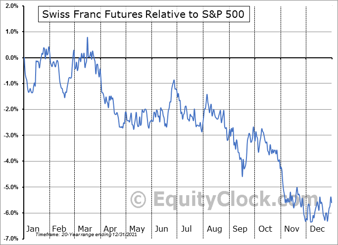 FUTURE_SF1 Relative to the S&P 500