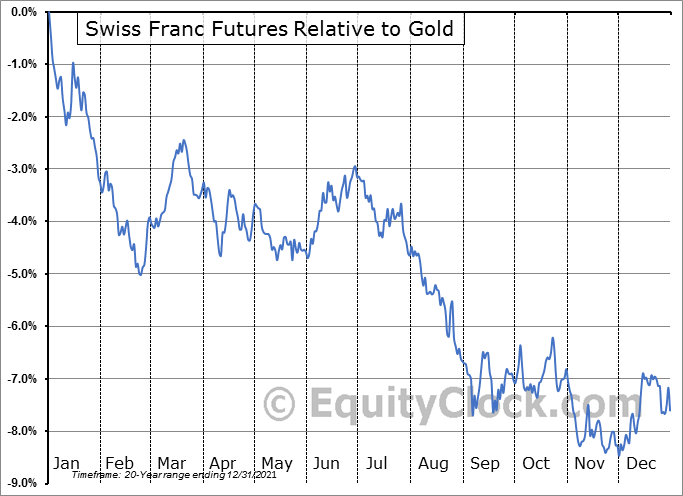 FUTURE_SF1 Relative to Gold