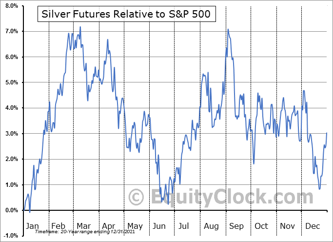 FUTURE_SI1 Relative to the S&P 500