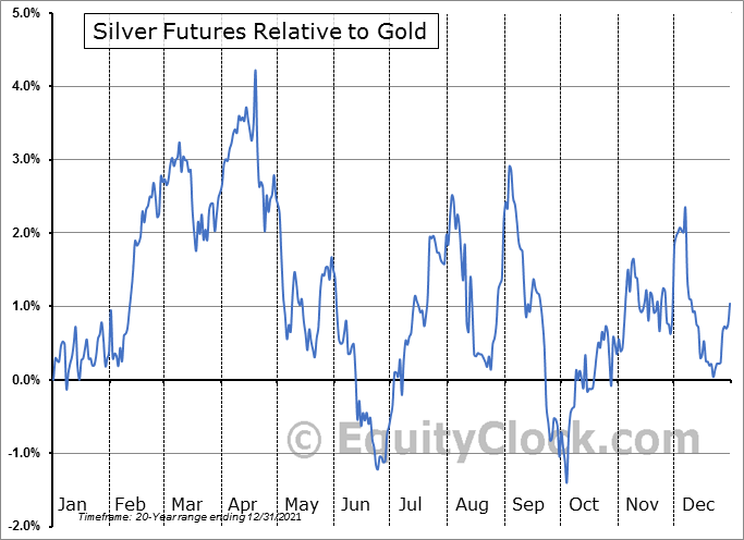 FUTURE_SI1 Relative to Gold