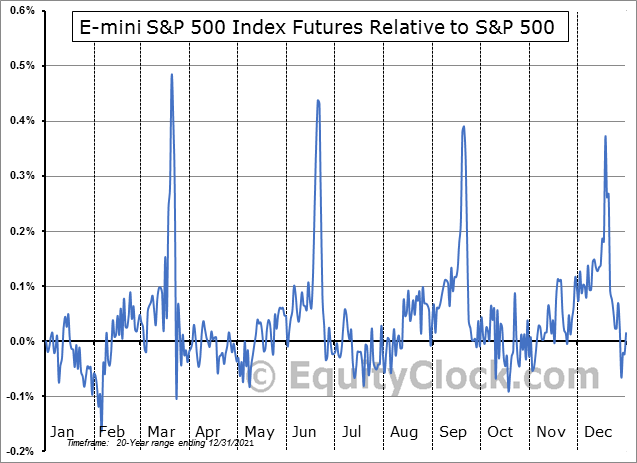 FUTURE_SP1 Relative to the S&P 500