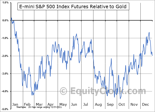 FUTURE_SP1 Relative to Gold