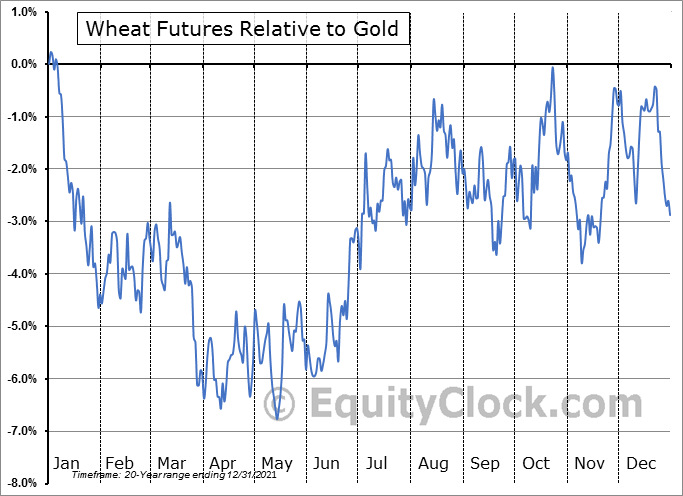 FUTURE_W1 Relative to Gold