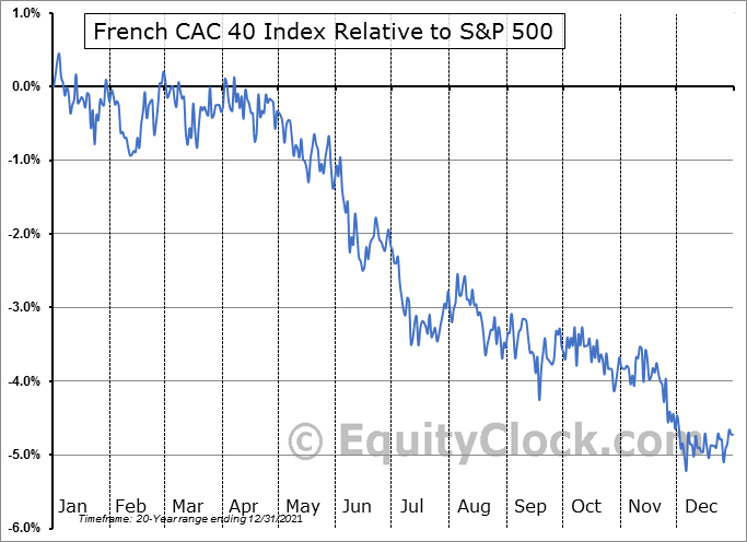 $CAC Relative to the S&P 500