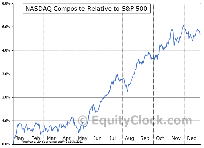 $COMPQ Relative to the S&P 500