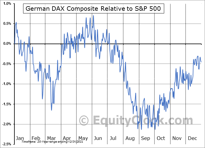 $DAX Relative to the S&P 500