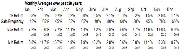 Monthly Seasonal Dow Jones Industrial Average