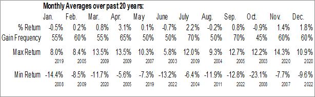 $KOSPI Monthly Averages