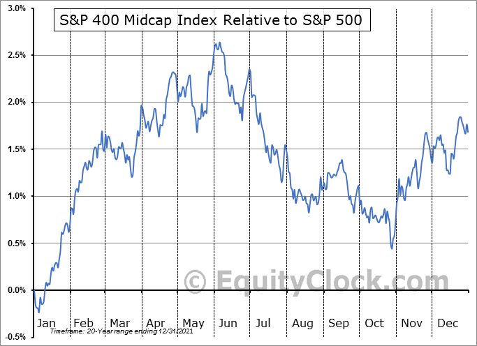 $MID Relative to the S&P 500