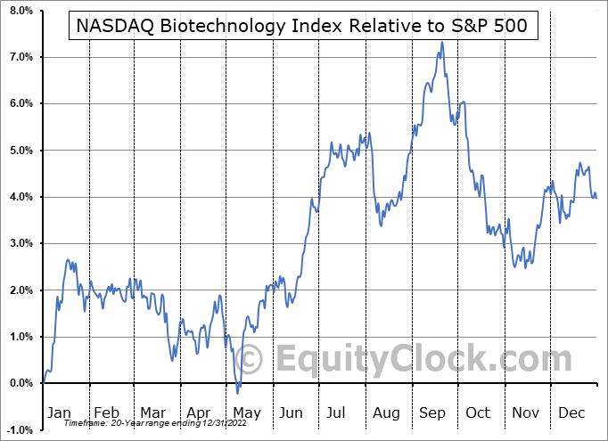 $NBI Relative to the S&P 500