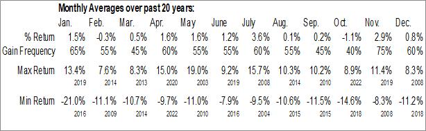 $NBI Monthly Averages