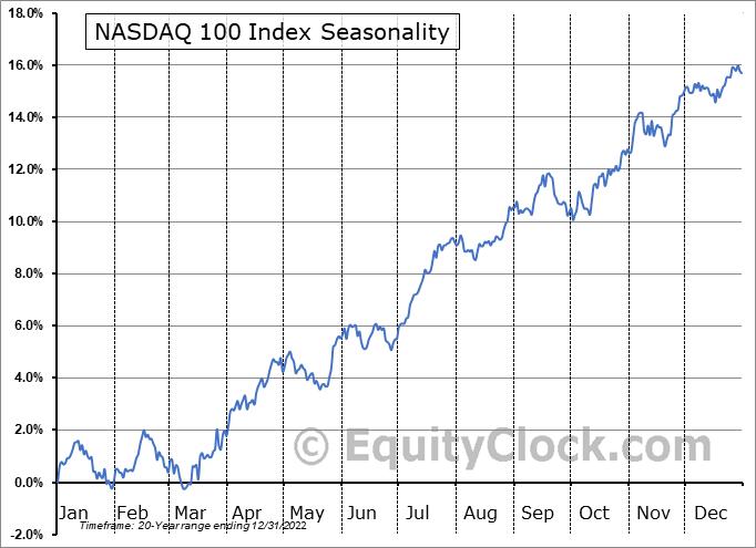 NASDAQ 100 Seasonal Chart