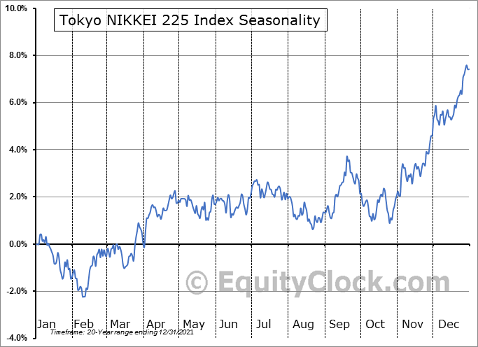 NIKKEI 225 Index Seasonal Chart