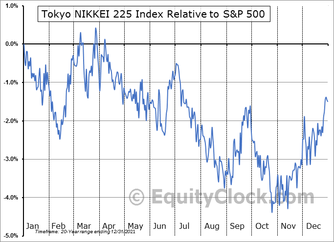 $NIKK Relative to the S&P 500