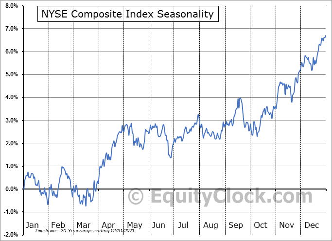 NYSE COMPOSITE INDEX Seasonal Chart