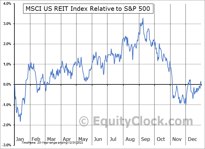$RMZ Relative to the S&P 500