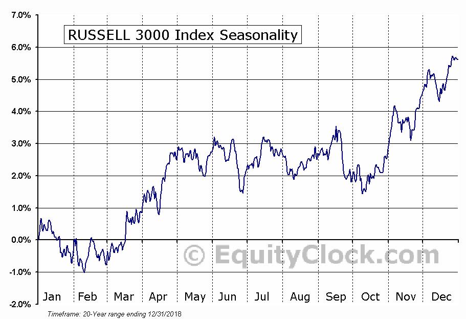 RUSSELL 3000 Index Seasonal Chart