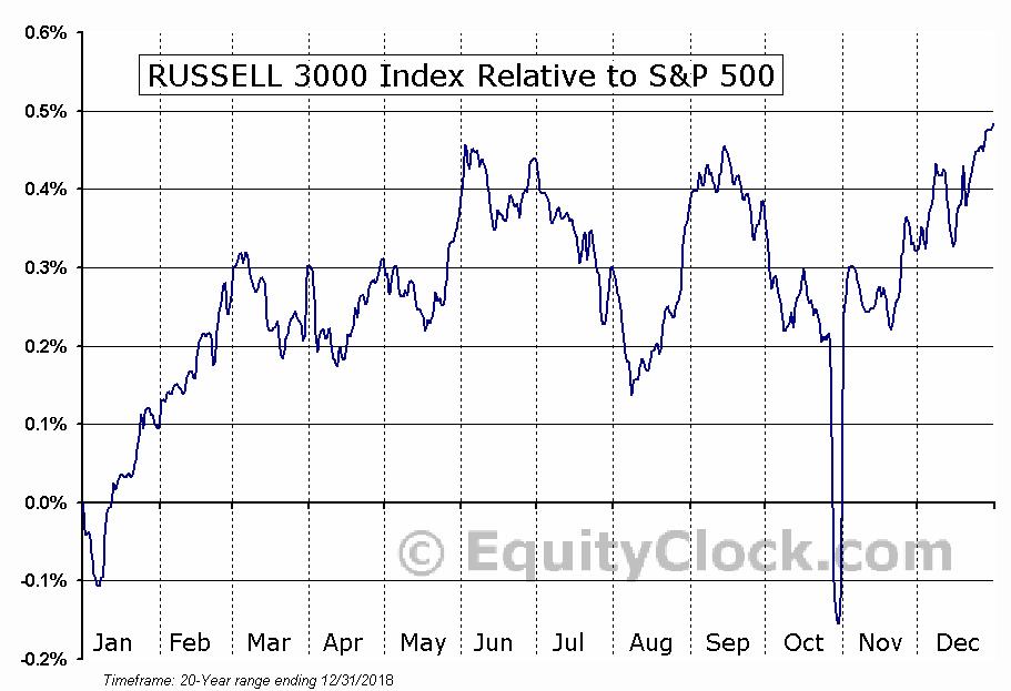 $RUA Relative to the S&P 500