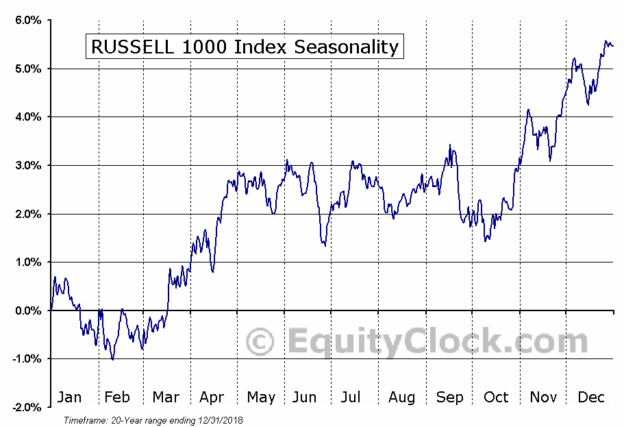 RUSSELL 1000 Index Seasonal Chart